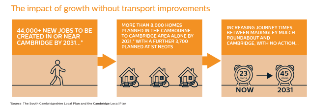 A three panel image, illustrating the potential impact of growth without transport improvements. First panel: more than 44,000 jobs to be created in or near Cambridge by 2031. Second panel: more than 8,000 homes planned in the Cambourne to Cambridge area alone by 2031, with a further 3,700 planned at St Neots. Third panel: Increasing journey times between Madingley Mulch roundabout and Cambridge, with no action, expected to go from 23 minutes to 45 minutes.